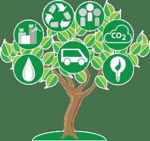 SustainabilityAsaclean